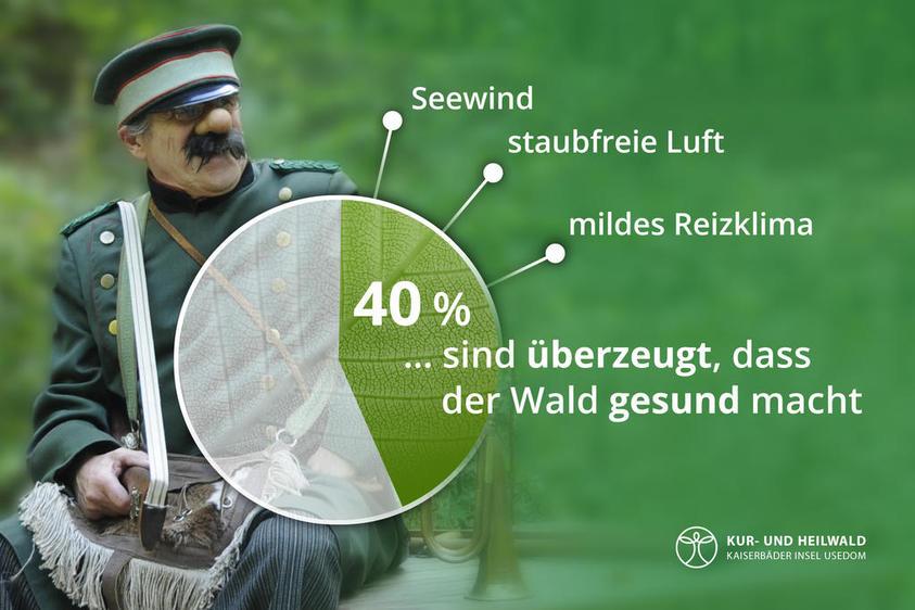 Heilwald Heringsdorf: Umfrage unter Urlaubern 2018
